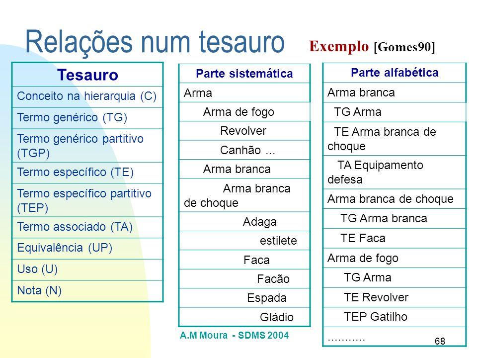 Relações num tesauro Tesauro Exemplo [Gomes90]